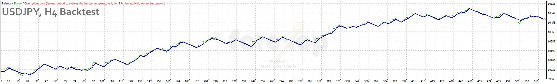 Figure 6: USDJPY, four hour chart back test