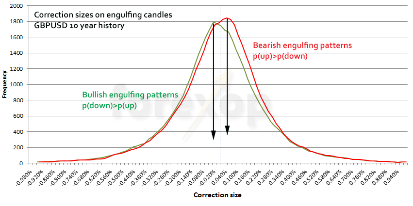 Figure 7: Bullish versus bearish engulfing patterns on GBPUSD