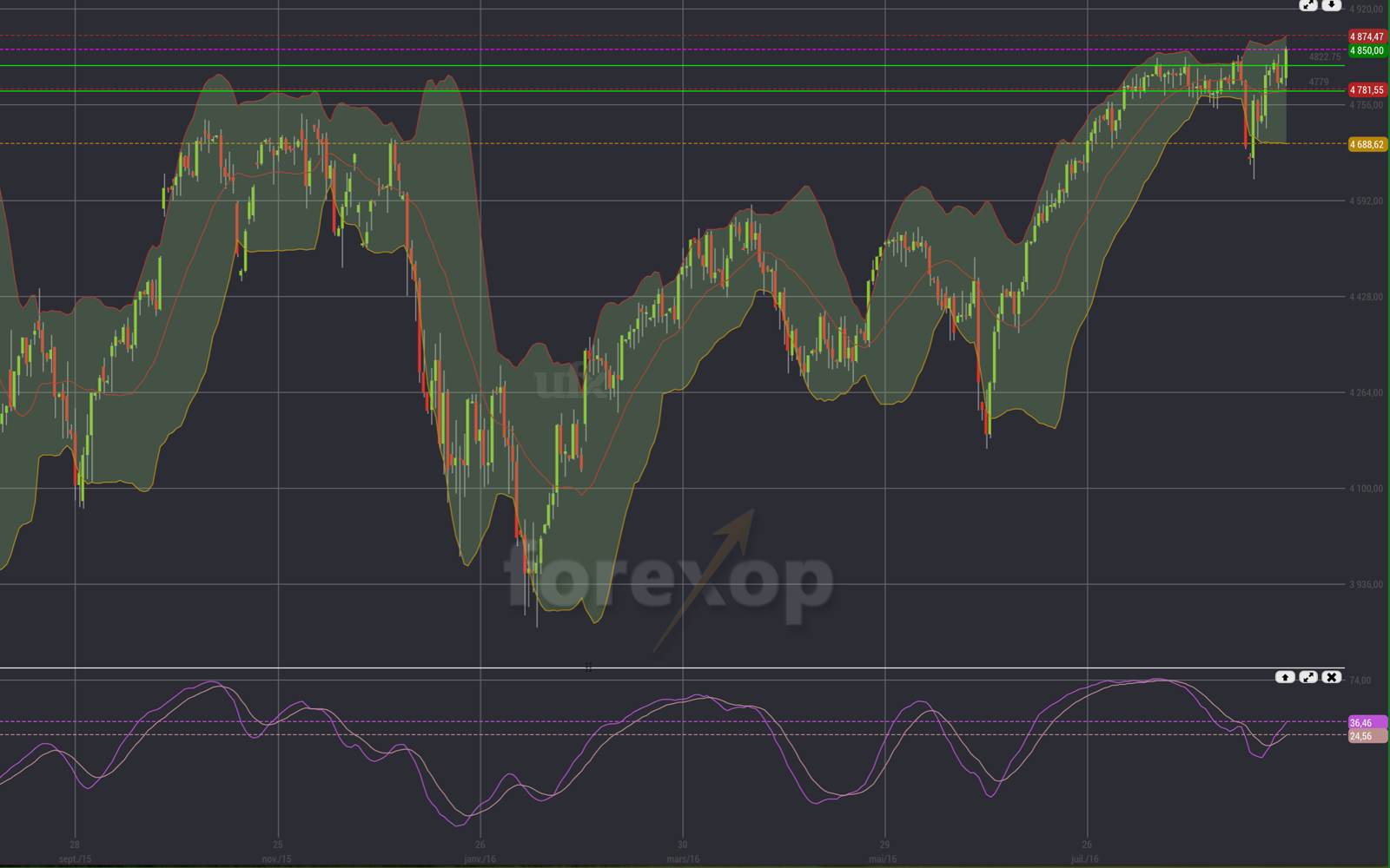 Figure 2: US indices are up: NASDAQ Composite reached a historical high
