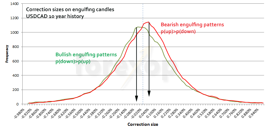 Figure 6: Bullish versus bearish engulfing patterns on USDCAD