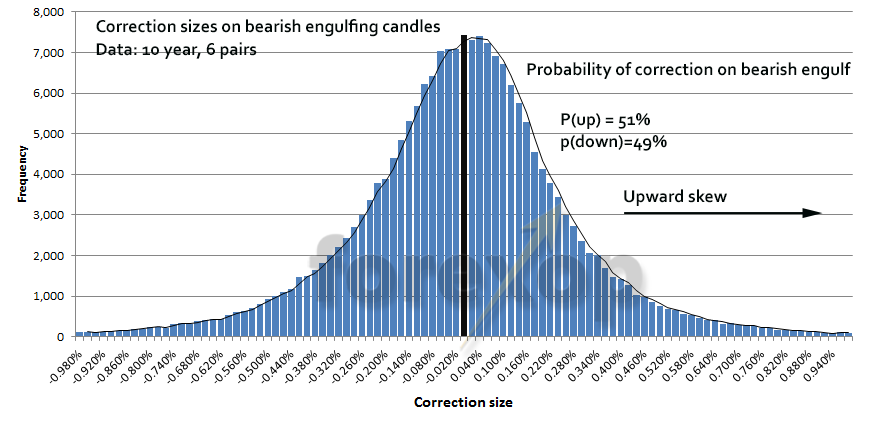 Figure 5: Distribution of corrections following bearish engulfing candlestick
