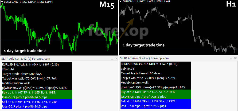 Comparing different timeframes