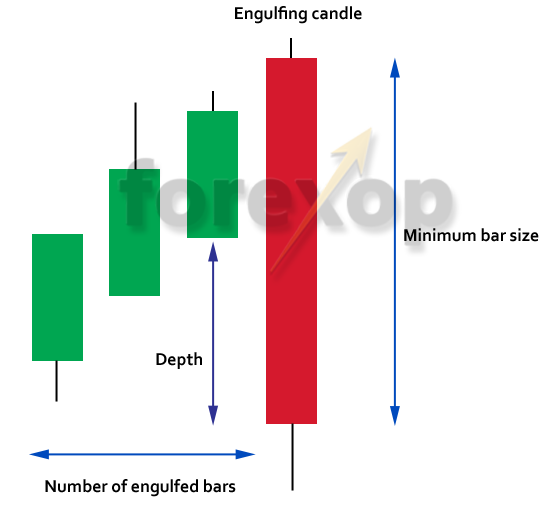 Figure 1: Using the indicator to filter on engulfing pattern strength