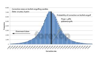 Engulfing candlestick: Myth or reality?