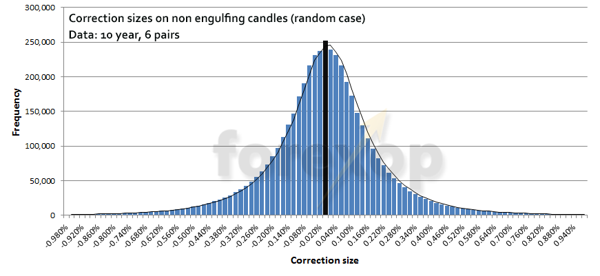 Figure 3: Distribution of correction sizes following random candles
