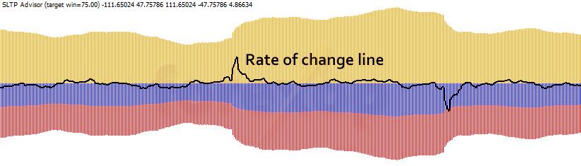 Rate of change line (dvdt)