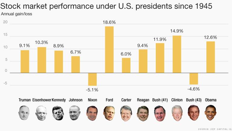 Figure 1: Source: CNN/S&P Captial IQ
