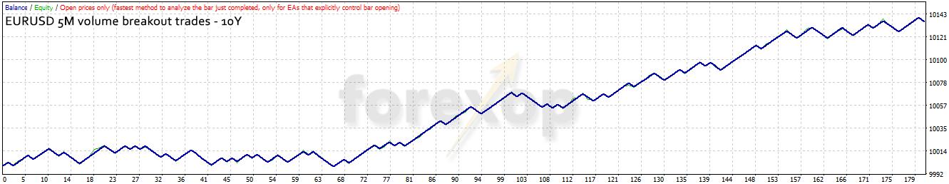 Figure 6: EURUSD 5M placing trades on indicator output signals