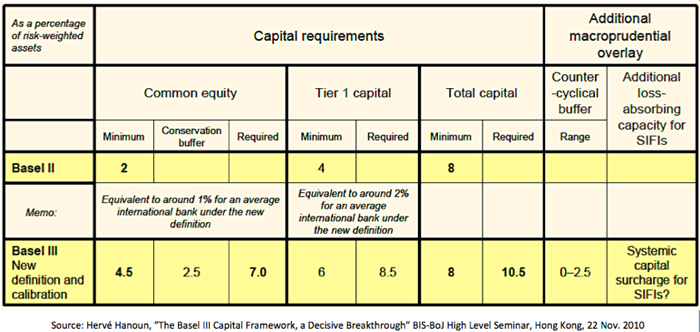 Figure 2: Basel III capital requirements