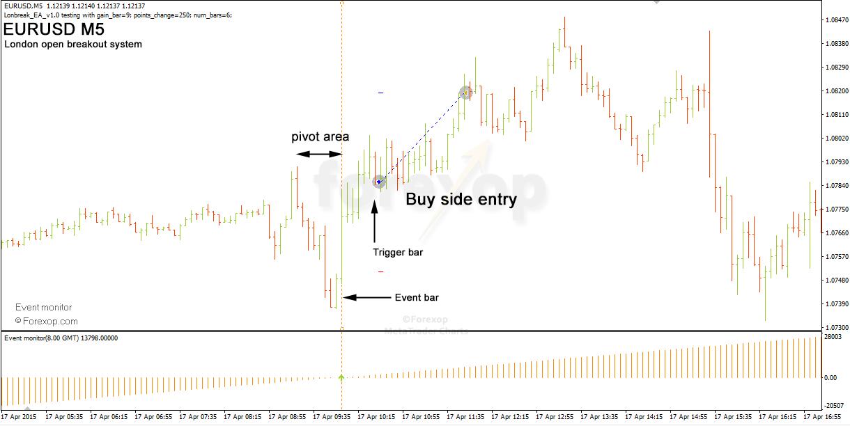 Figure 6: Market reverses direction after London opens