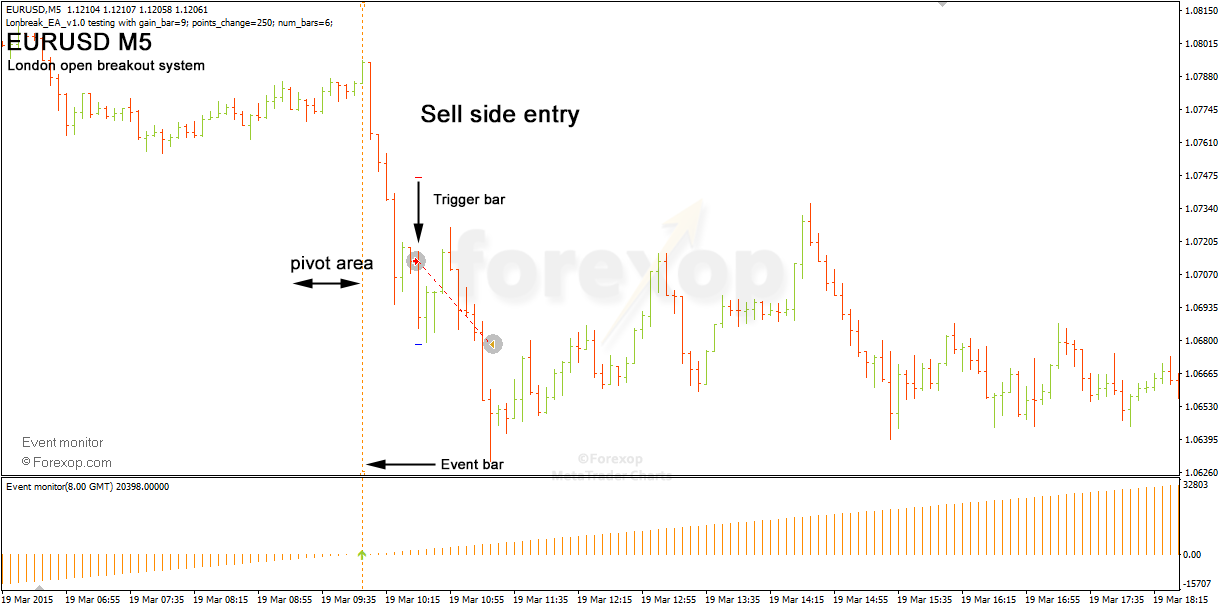 Figure 9: Shallow upward trend turns bearish