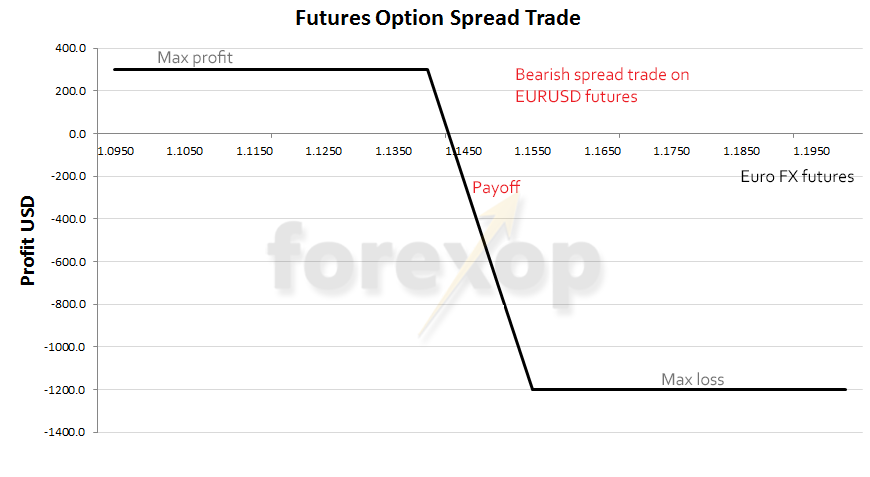 Figure 1: Spread trade on euro FX futures with a bearish assumption