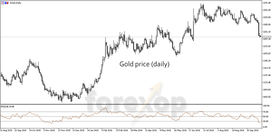 Figure 1: Daily gold chart