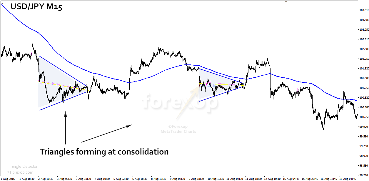 Figure 3: Bearish triangles marking consolidation phases.