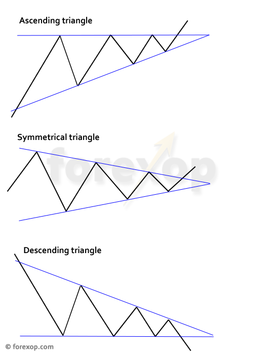 Figure 1: Typical triangle patterns