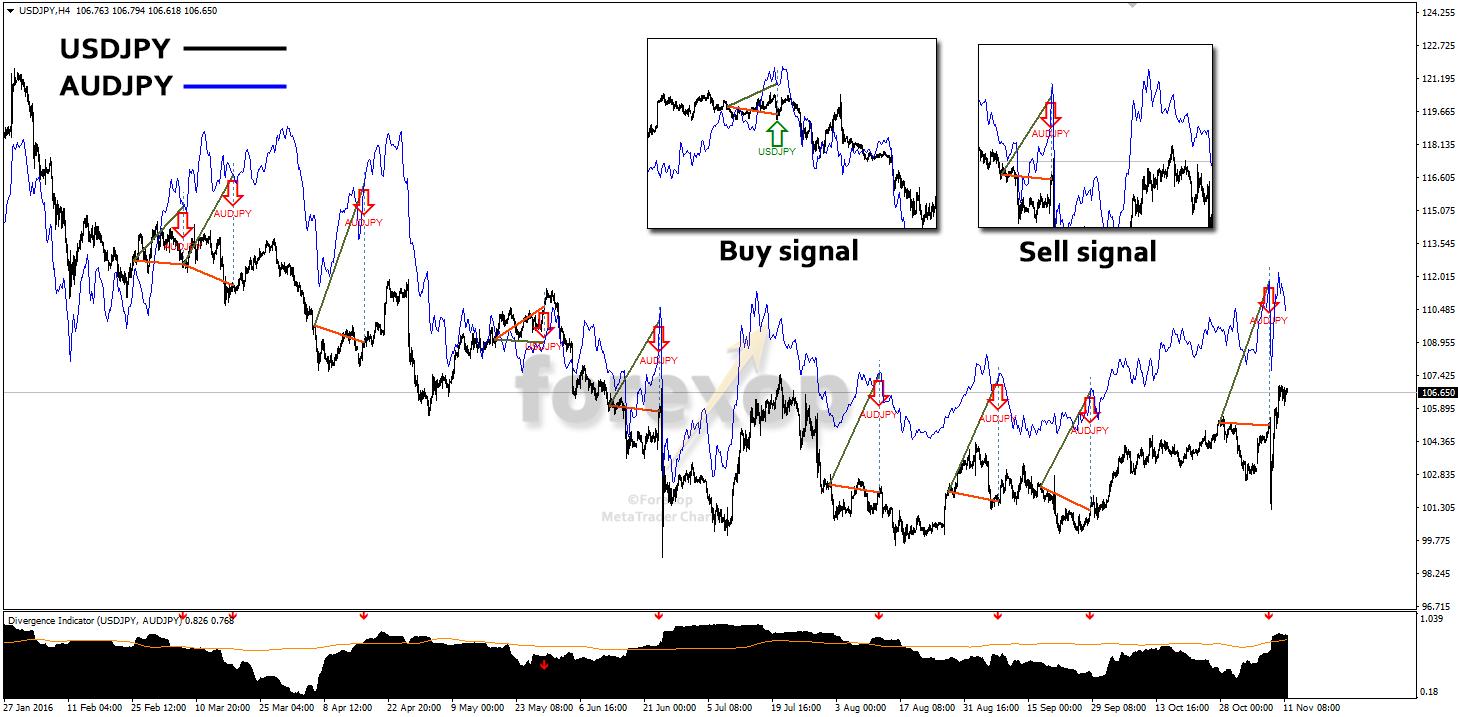 Market divergence indicator, showing output markers