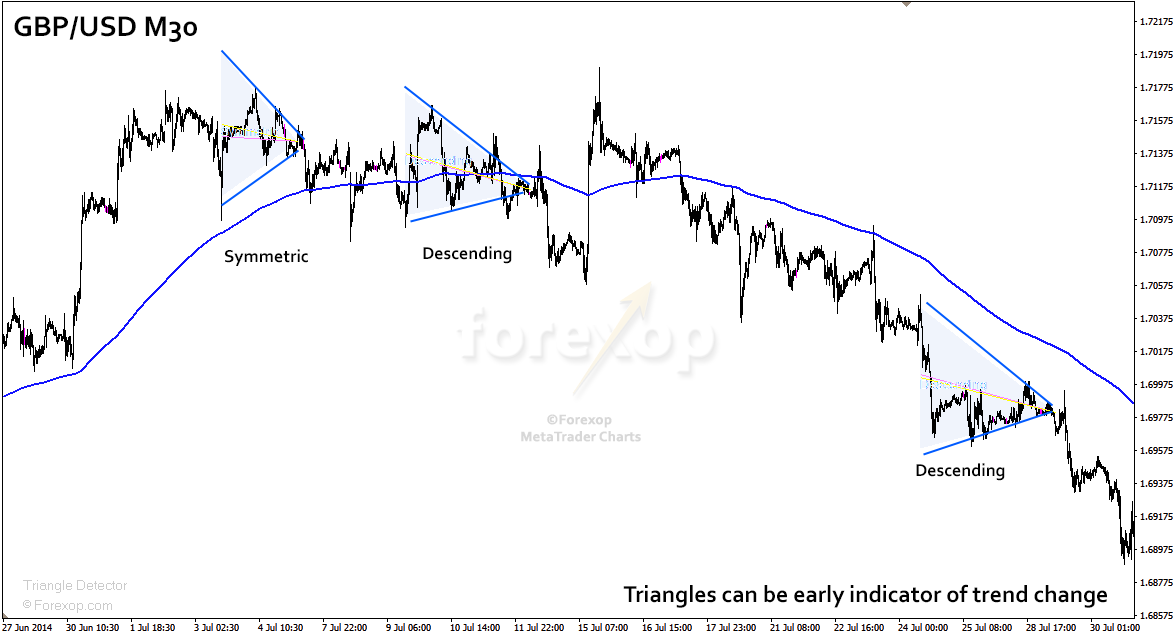 Figure 6: Pair of triangles as early indicator of a changing trend.
