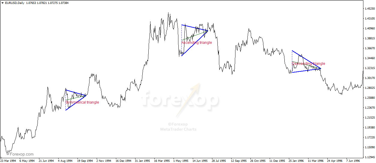 Triangle & Wedge Pattern Indicator