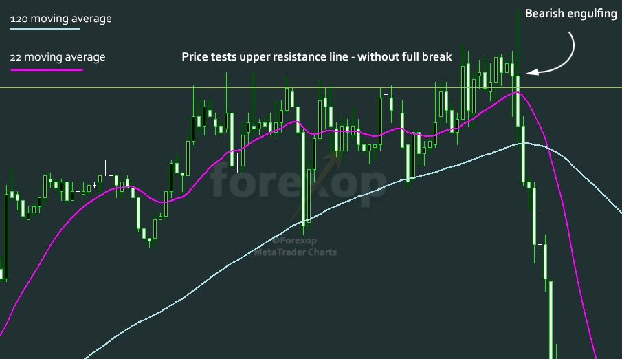 Figure 2: Price tests upper resistance but doesn't break through.