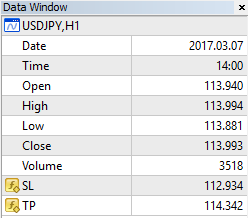 Indicator data window.