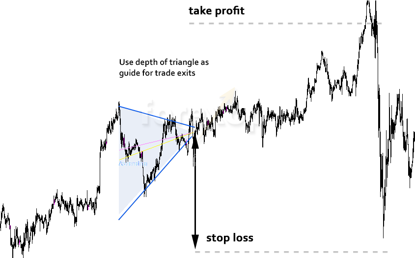 Figure 4: Use the triangle's depth as guide to stops and profits.