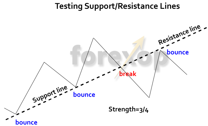 Figure 5: Estimating strength of a support/resistance line.