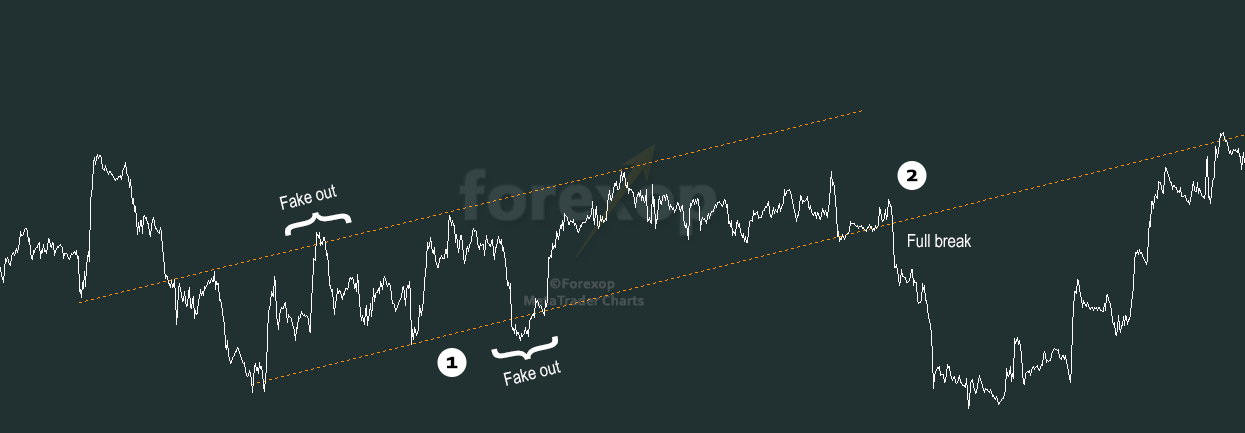 Figure 1: Trend channel showing failed breaks and a complete break.