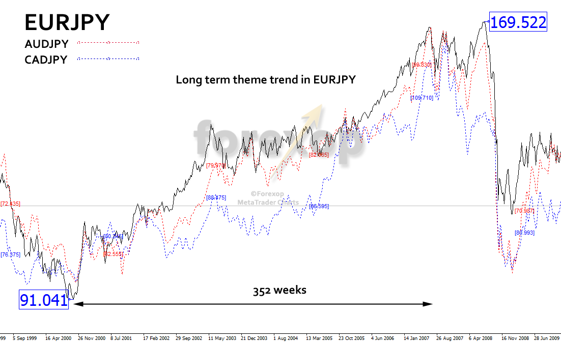 Figure 3: Long term yen theme trade: Example EURJPY