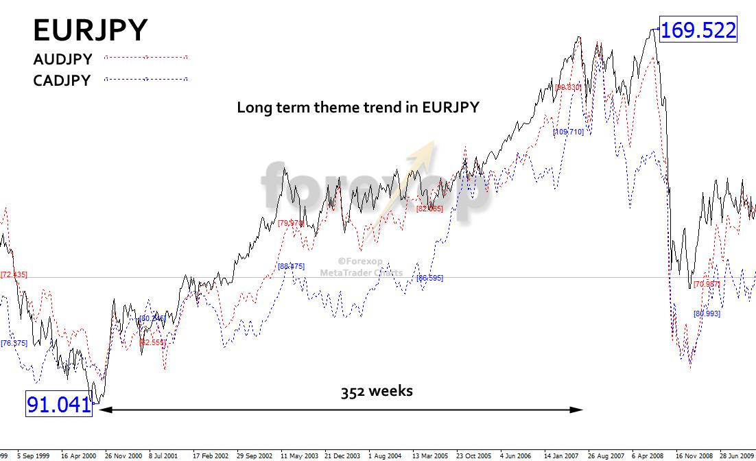 Figure 3: Long term yen theme trade: Example EURJPY