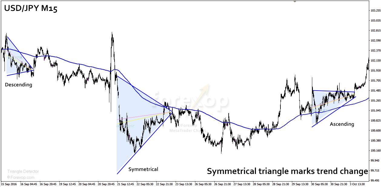 Figure 5: Symmetric triangle marks a trend change.