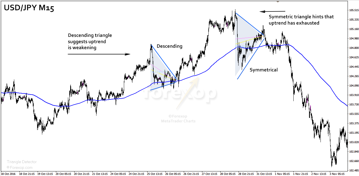 Figure 8: Triangle opposing trend suggests momentum is weakening.