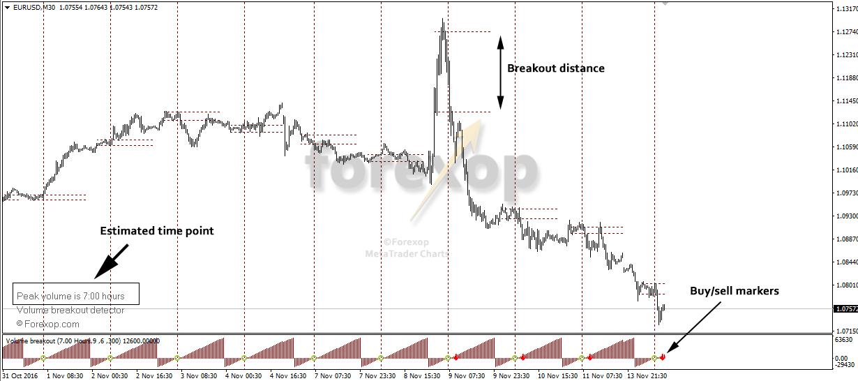 Output on EURUSD M30 (thirty minute) chart