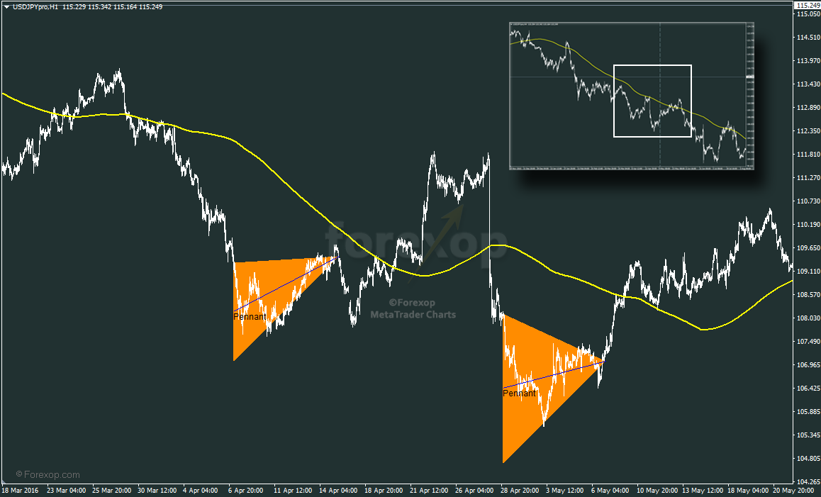 Figure 4: Falling trend with pair of bearish pennants
