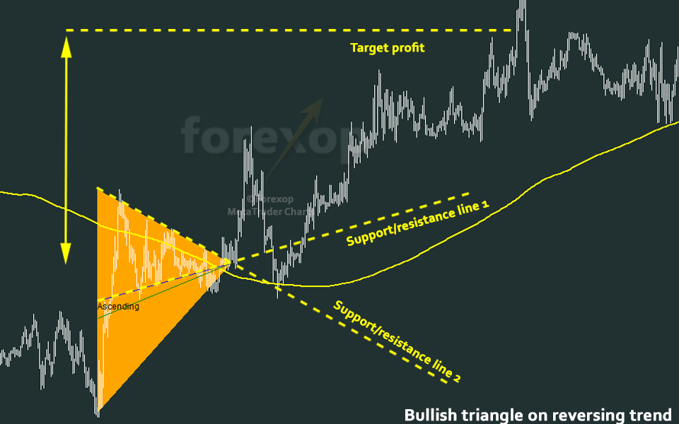 Ascending Triangle - Trading Bullish Breakouts - Forex Opportunities