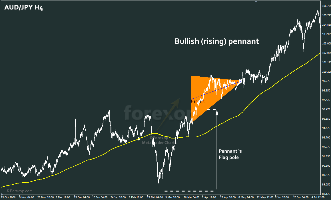 Figure 2: Bullish pennant in strong uptrend