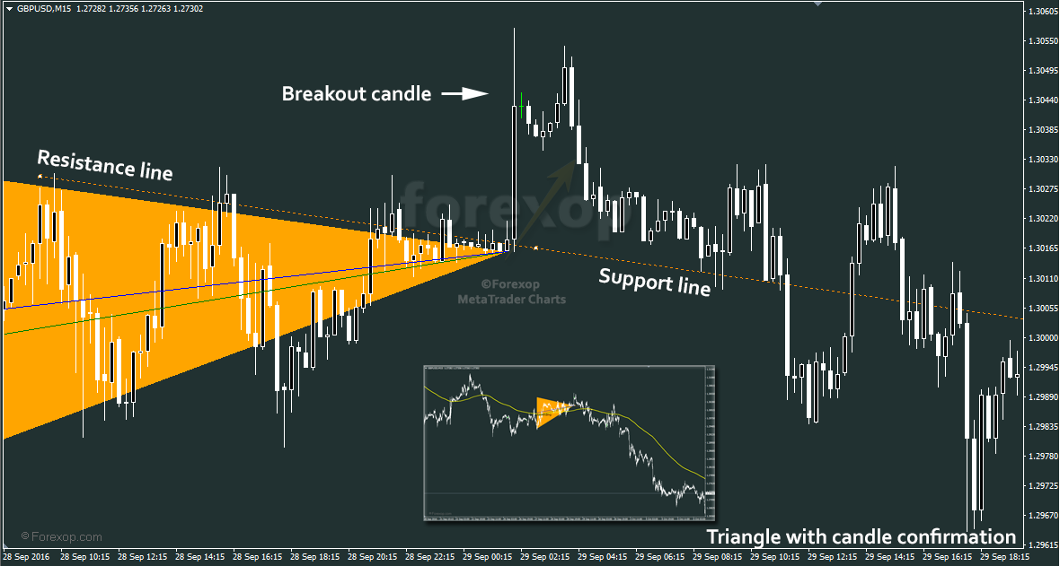 Figure 4: Bullish triangle breakout using price action signal