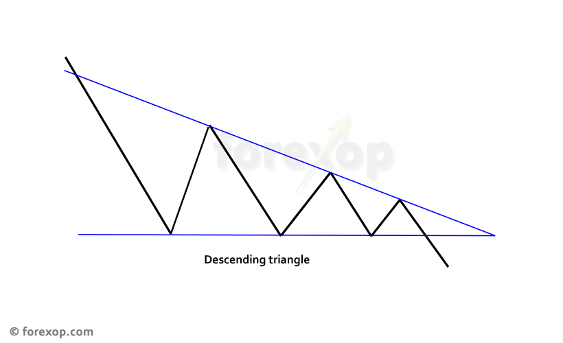 Figure 1: Descending triangle pattern