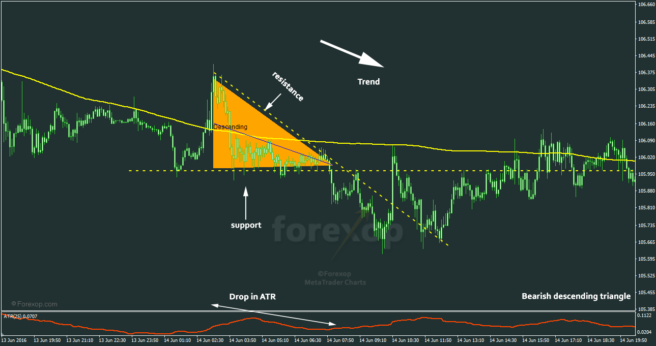 Figure 2: Example bearish triangle in downtrend