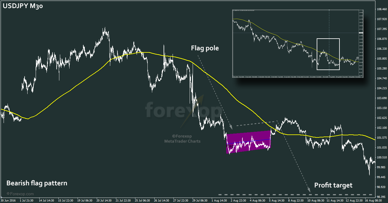 Figure 5 Bearish flag configuration on USDJPY M30