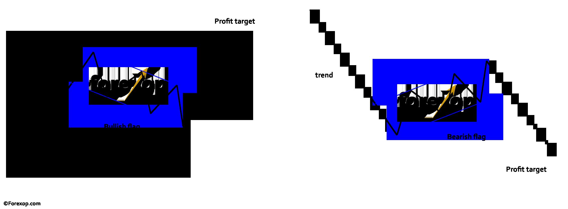 Figure 1: Bullish and bearish flag prototypes