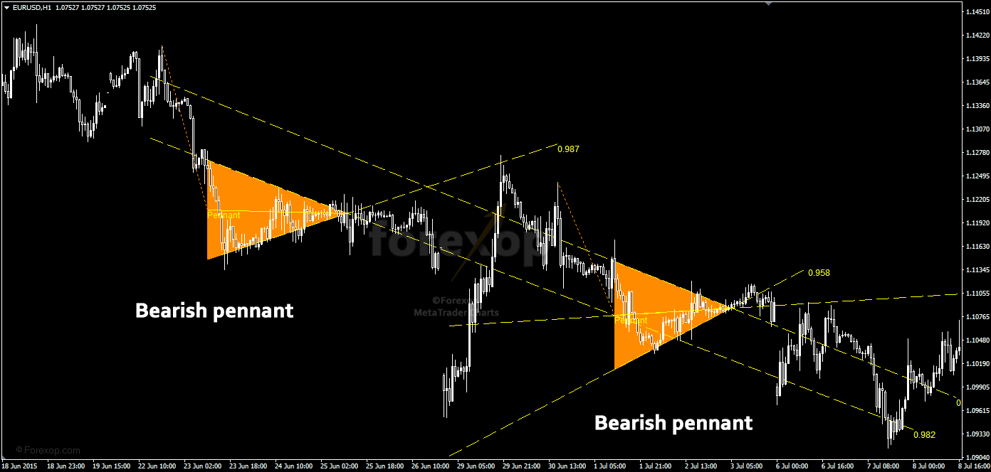 Figure 1: Bearish pennants detect on hourly chart