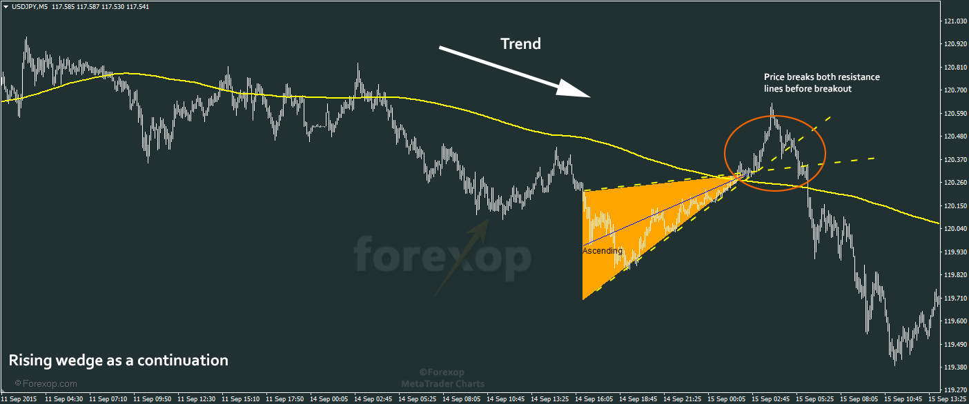 Figure 4: Rising wedge continuation pattern.