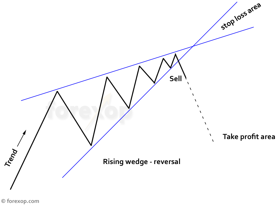 Figure 2: Take profit and stop loss areas in rising wedge