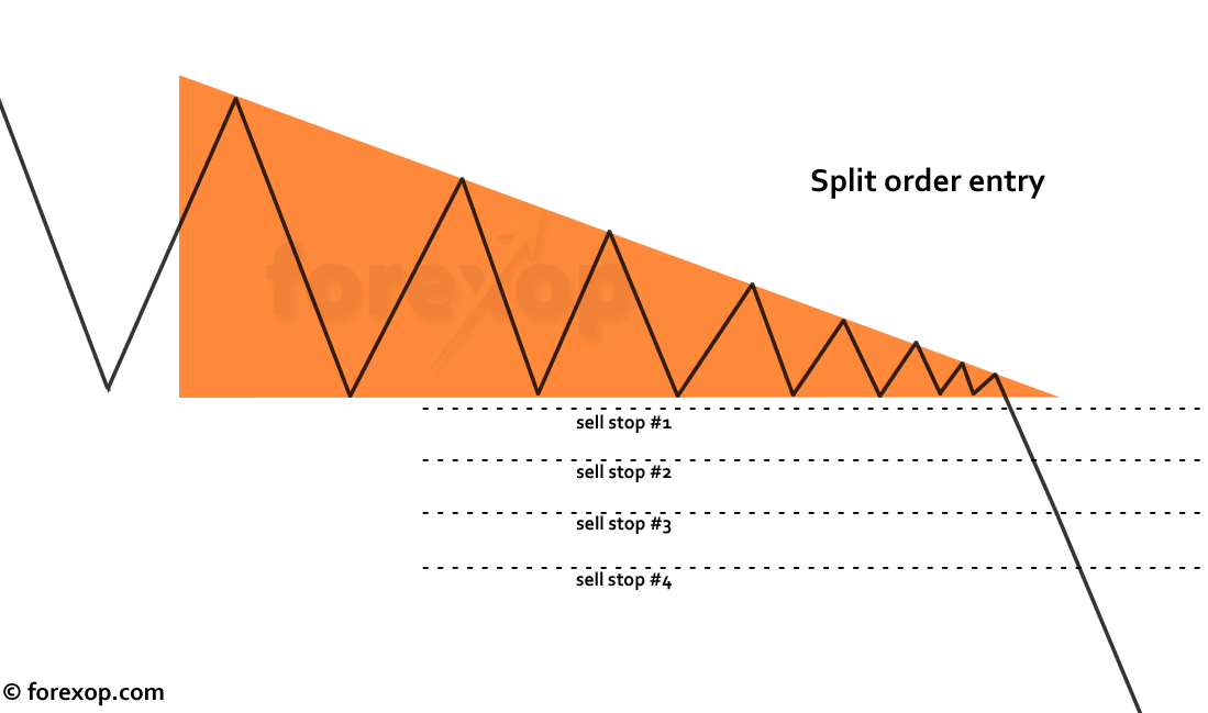 Figure 4: Split order entry system to reduce risk