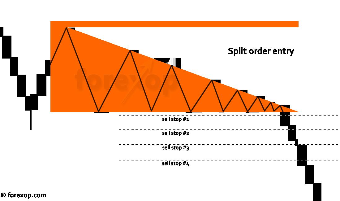 Figure 4: Split order entry system to reduce risk
