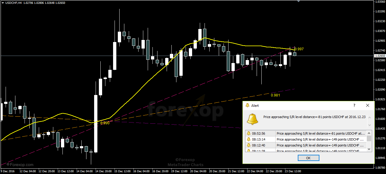 Figure 2: Creating an alert as the price approaches a resistance line