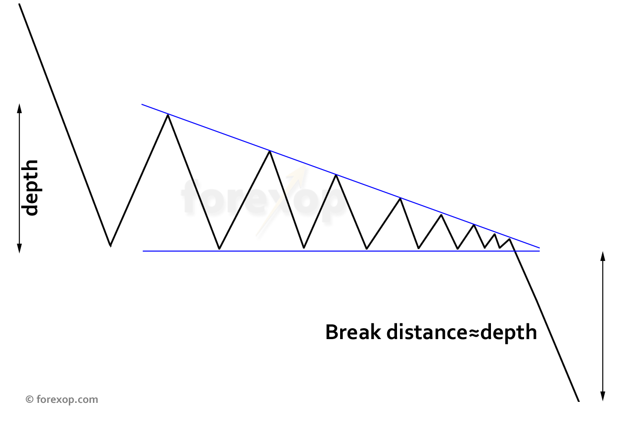 Figure 3: Estimating breakout distance