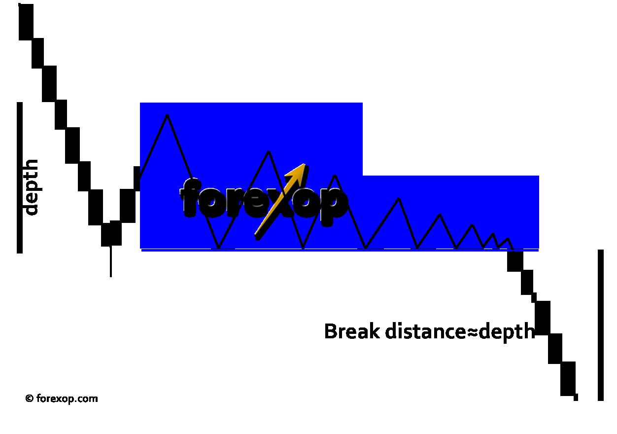 Figure 3: Estimating breakout distance