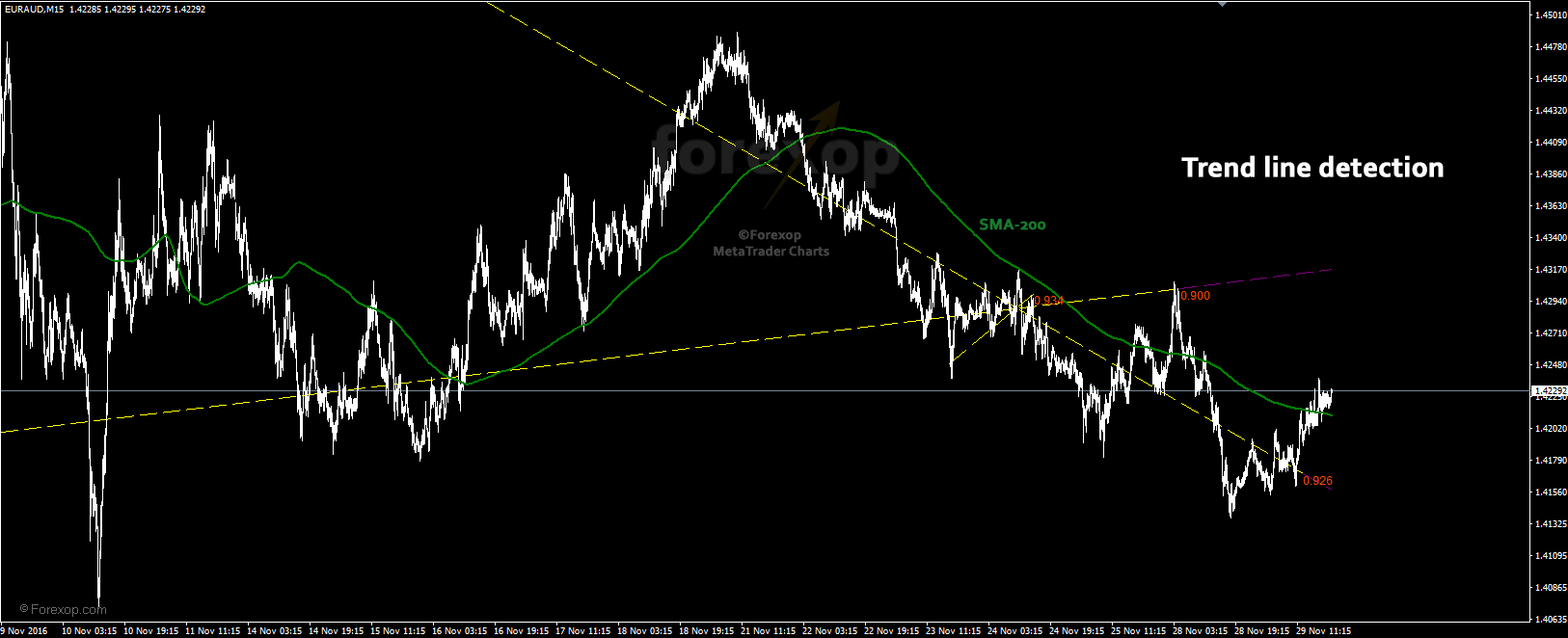 Figure 1: Trend lines detected in EURAUD, compared to the SMA 200