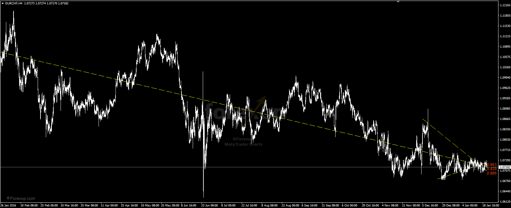 Figure 2: Long trend lines in chart EURCHF H4